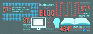 BusinessesThatBlog