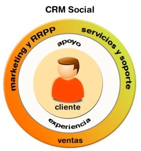 crm-social